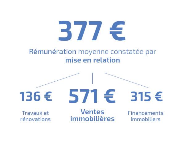 Remuneration NosRezo