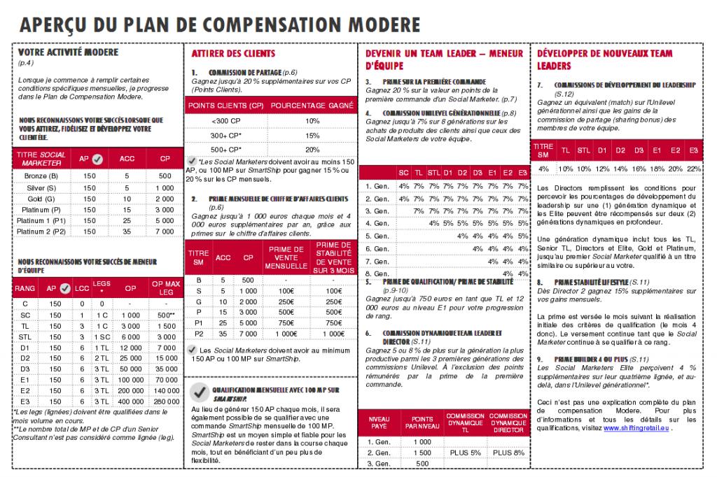 Plan de compensation de Modere MLM